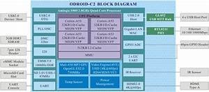 About Odroid-c2