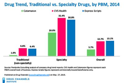 Catamaran And Optumrx Company by Drug Channels Which Pbm Best Managed Drug Trend In 2014