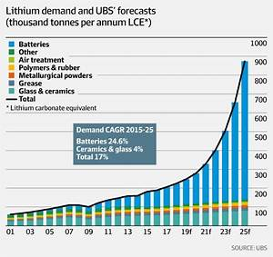 Growing EV Battery Demand Creates a Compelling Investor ...