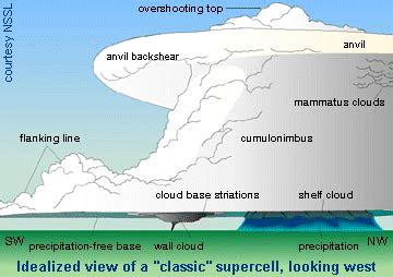 Simple Thunderstorm Diagram by Quot Textbook Quot Supercell Schematic Tornado Faq