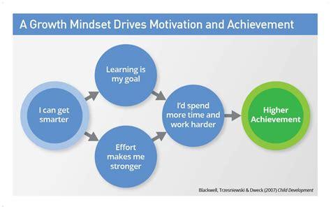 growth mindset  haws  grade