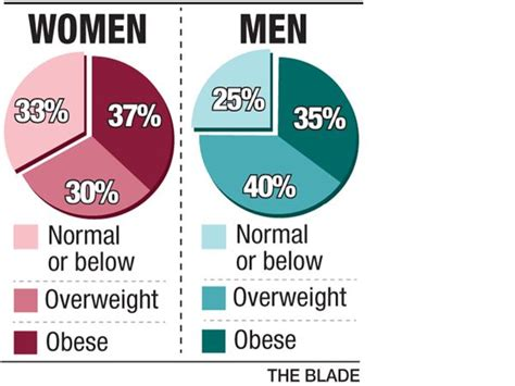 What Percentage Of Americans Are by 70 Of Americans Overweight Or Obese Study Finds The Blade