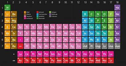 Periodic Table Elements Action Learn Atomic Tale