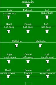 gaelic football hurling and camogie positions wikipedia With soccer team positions template
