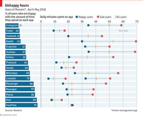 daily chart  heavy   social media  linked