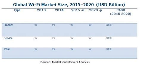 Global Wi-Fi Market by Product & Business Model - 2020 ...