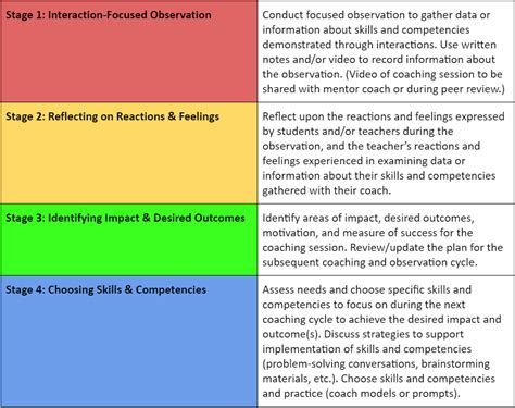 coaching model interaction focused