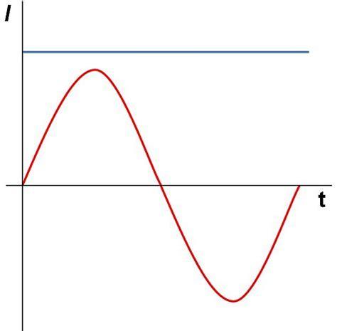 unterschied wechselstrom gleichstrom was ist wechselstrom dynamische amortisationsrechnung formel