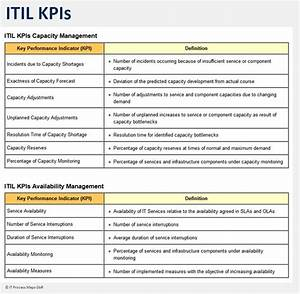 itil implementation process control it process wiki With it kpi template