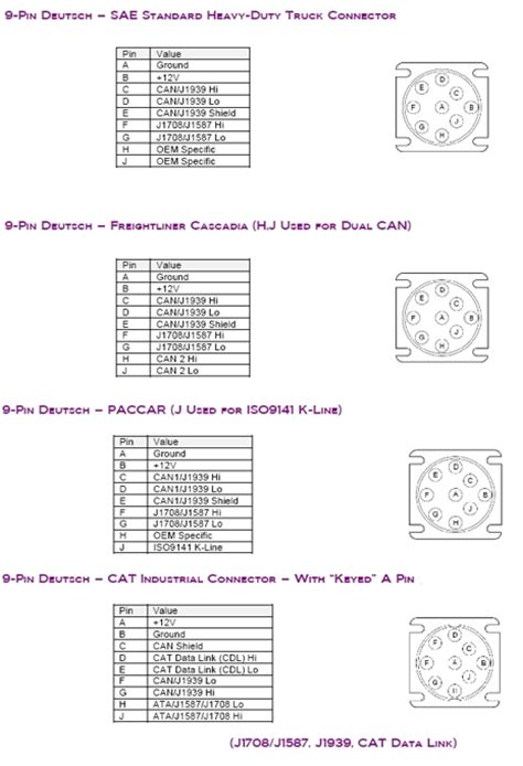 J1708 Connector Wiring Diagram by Datalinks Conn