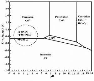 Potential U2013ph Equilibrium Diagram For The System  Copper U2013 Water  At 25  U00b1