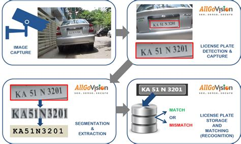 License Plate Recognition Software, Automatic Number Plate