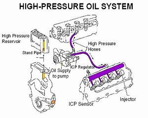 high pressure oil path questions ford truck With pressure oil pump additionally ford 6 0 powerstroke engine diagram