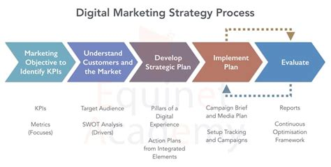 digital marketing strategist wsq digital marketing strategy course equinet academy