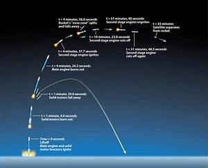 How Difficult Is It To Launch An Artificial Satellite Into