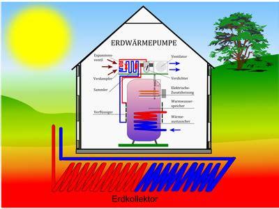 Geothermie Mit Erdwaermepumpen Erdwaerme Nutzen by Erdw 228 Rme Geothermie Ratgeber Alles Auf Einen Blick