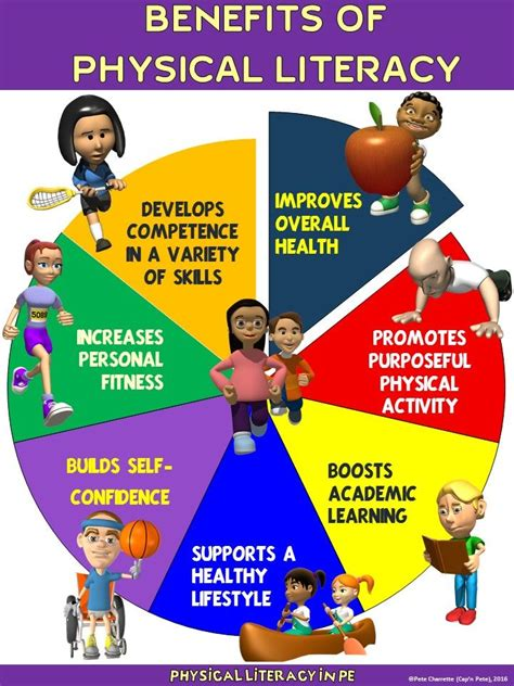 PE Poster: Benefits of Physical Literacy | Physical ...