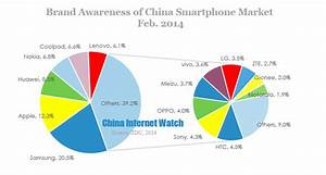 ZDC Report of China Smartphone Market in February 2014 ...