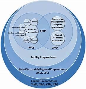 Diagram Of Incident Management Preparedness Structures And