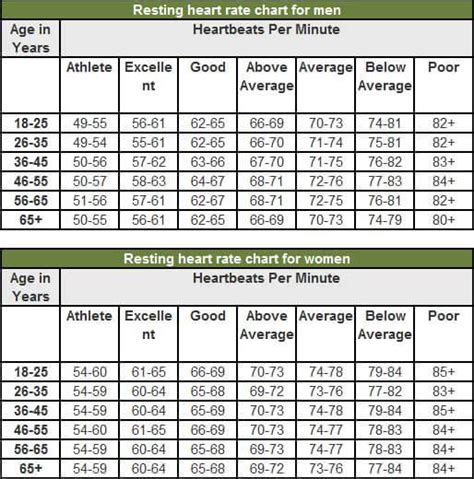 rate range by age why it is important to pay attention to your resting rate living wellmindness