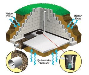 Basement Floor Waterproofing For Concrete Floors With A