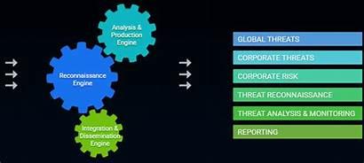 Intelligence Threat Cyber Risk Integration Dissemination Engine