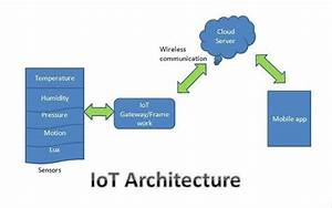 How Does Internet Of Things Works