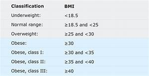 Bmi Chart Children Obesity As A Global Pandemic Obesity Definition