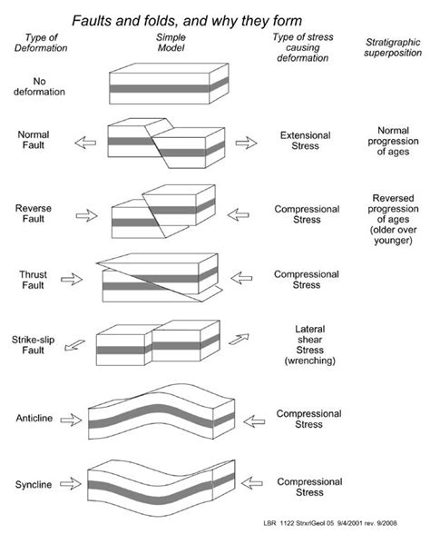 Faults Folds And Stress With Images Geology Geology