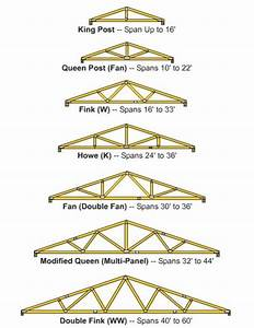 diy roof truss roof truss prices roofingpost With average cost of trusses