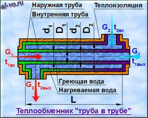 Запуск расчета . Рисунок 151. Расчет нормативных тепловых потерь за год