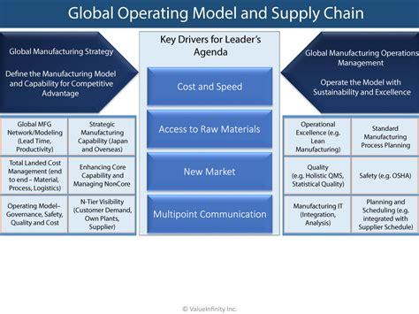 operating model global operating model supply chain valueinfinity inc
