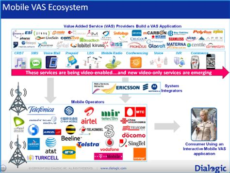 mobile vas companies the mobile vas ecosystem on a page corporate