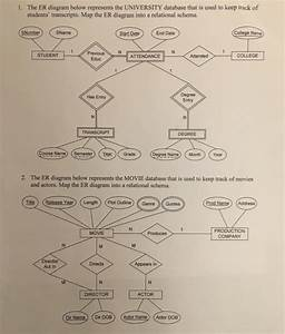 Solved  1  The Er Diagram Below Represents The University