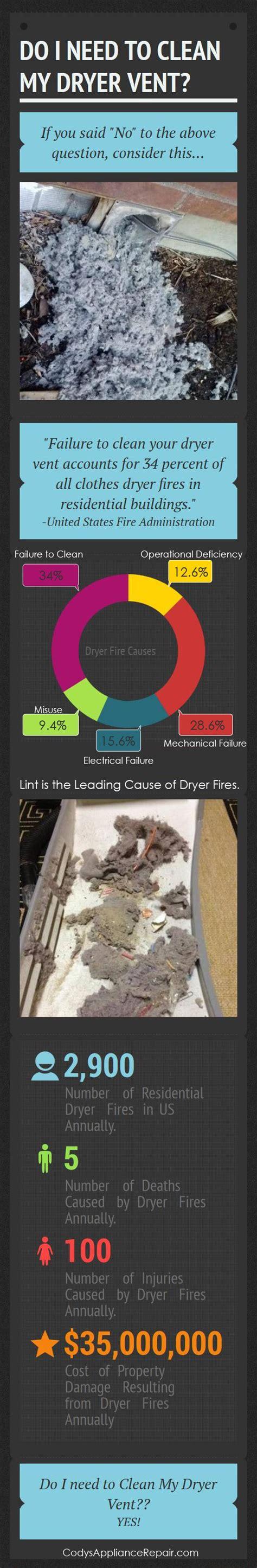 clean  dryer vent tips  codys appliance repair