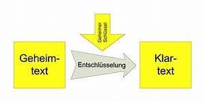 Multiplikative Inverse Berechnen : elgamal verschl sselung ~ Themetempest.com Abrechnung