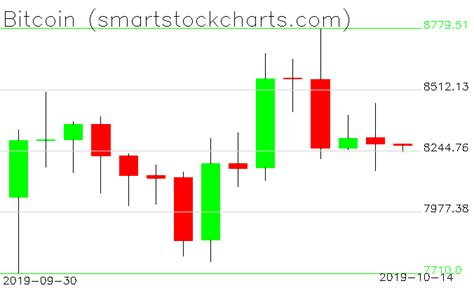 The chart above shows the volatility of gold and several other currencies against the us dollar. Bitcoin charts on October 14, 2019 - Smart Stock Charts