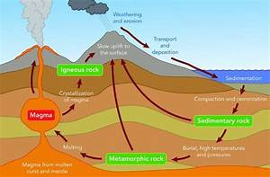A Simple Rock Cycle Diagram  But Sometimes A Simple