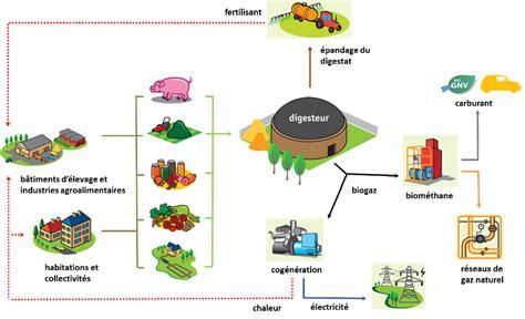 chambre agriculture 72 la méthanisation agricole chambres d 39 agriculture
