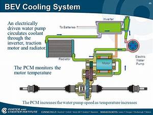 Liquid Cooling System For Electric Motor