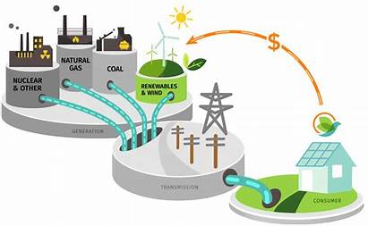 Energy Renewable Works Electricity Clean Generation Power