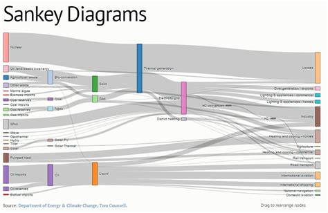 creating brilliant visualizations  graph data