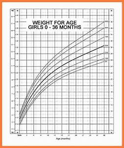 Baby Girl Weight Chart Percentile 6 Baby Weight Percentile Chart Marital Settlements