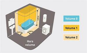 norme eclairage salle de bain With eclairage salle de bain norme