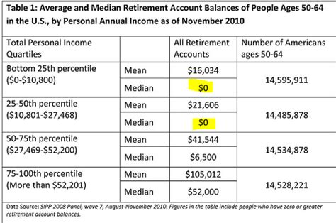 Why Millions Of Americans Will Never Retire How The. Dental Website Designs Sierra College Classes. Home Equity Loan With No Equity. Advanced Installation Services. Business Insurance Magazine Local Dns Server. Swine Flu Symptoms First Signs. Construction Management Degree Online Schools. Best Colleges To Get A Teaching Degree. Quotes About Growing Up How To Buy Put Options