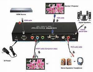 HDMI to YPbPr Component Video Converter + Digital SPDIF