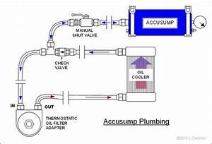 Ls1 Oil Accumulator Plumbing