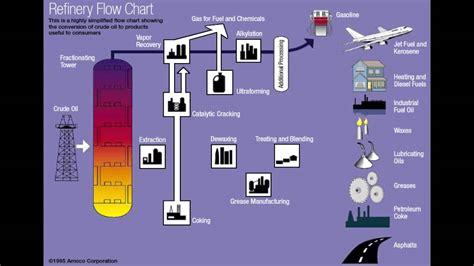 Crude Oil Refinery Process Flow Diagram