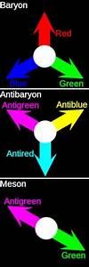 1000  Images About Subatomic World  Standard Model   U0026 Particle Physics On Pinterest
