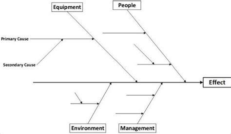 fishbone diagram teemplates    premium